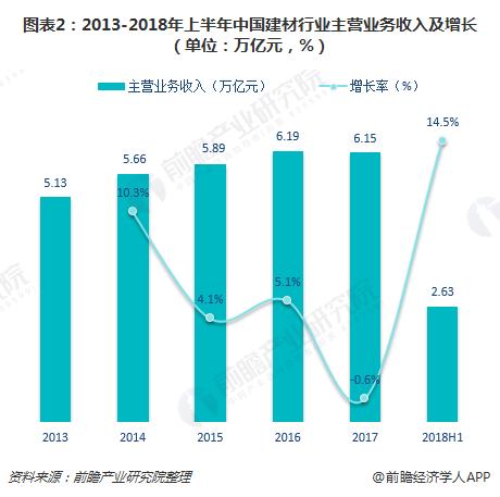 图表2:2013-2018年上半年中国建材行业主营业务收入及增长(单位:万亿元,%)