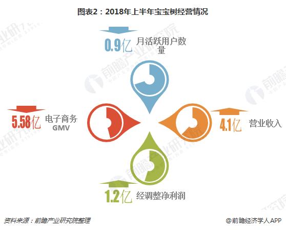 图表2:2018年上半年宝宝树经营情况