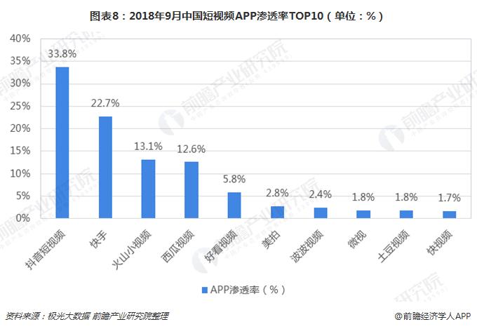 图表8:2018年9月中国短视频APP渗透率TOP10(单位:%)