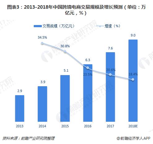 图表3:2013-2018年中国跨境电商交易规模及增长预测(单位:万亿元,%)