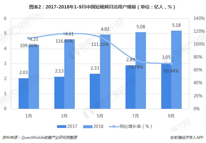 图表2:2017-2018年1-9月中国短视频月活用户规模(单位:亿人,%)