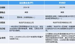 """区块链公司EVAIO官宣接盘FF被疑炒作 """"电动汽车+区块链""""有未来吗?"""