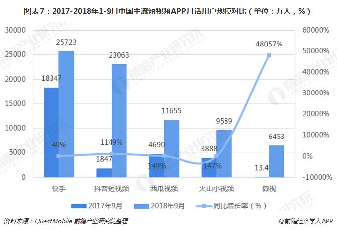 图表7:2017-2018年1-9月中国主流短视频APP月活用户规模对比(单位:万人,%)