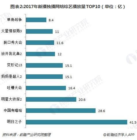 图表2:2017年新播独播网络综艺播放量TOP10(单位:亿)