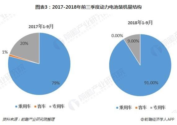 图表3:2017-2018年前三季度动力电池装机量结构