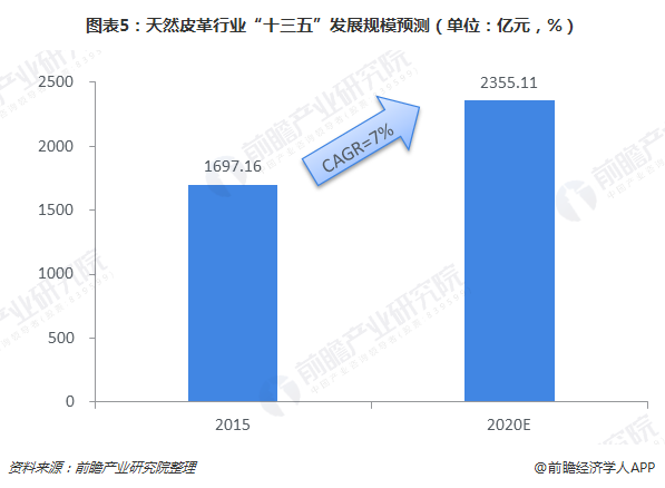 """图表5:天然皮革行业""""十三五""""发展规模预测(单位:亿元,%)"""