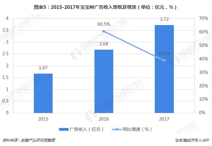 图表5:2015-2017年宝宝树广告收入营收及增速(单位:亿元,%)