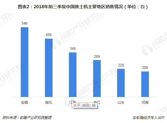 图表2:2018年前三季度中国推土机主要地区销售情况(单位:台)