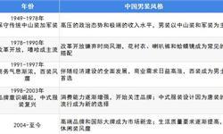 一文了解中国男装行业现状:收入屡创新高