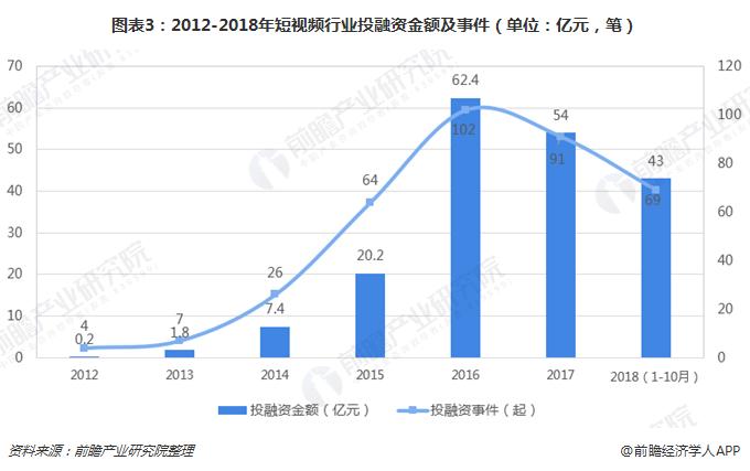 图表3:2012-2018年短视频行业投融资金额及事件(单位:亿元,笔)