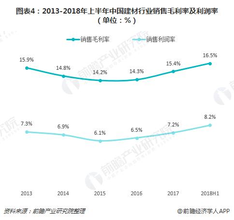 图表4:2013-2018年上半年中国建材行业销售毛利率及利润率(单位:%)