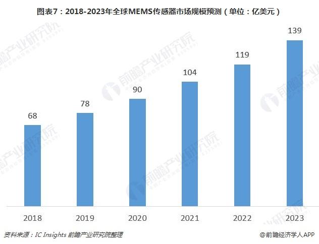 图表7:2018-2023年全球MEMS传感器市场规模预测(单位:亿美元)