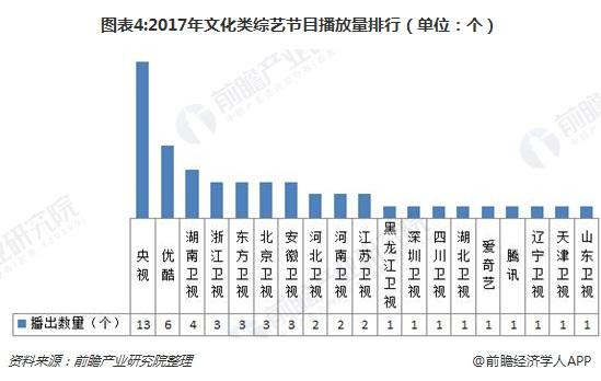 图表4:2017年文化类综艺节目播放量排行(单位:个)