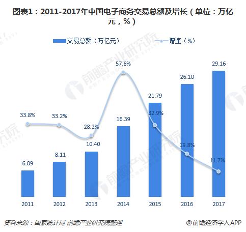 图表1:2011-2017年中国电子商务交易总额及增长(单位:万亿元,%)