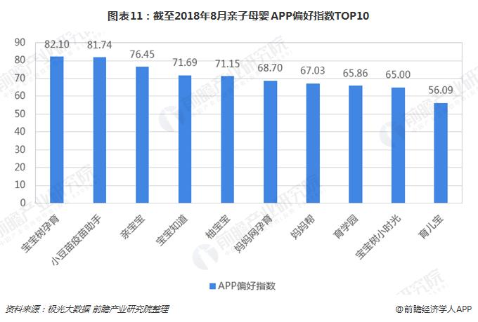 图表11:截至2018年8月亲子母婴APP偏好指数TOP10