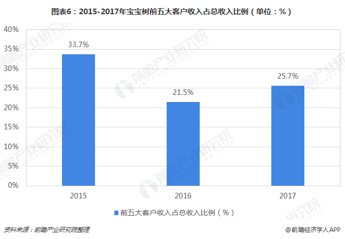 图表6:2015-2017年宝宝树前五大客户收入占总收入比例(单位:%)