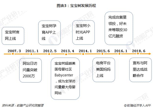 图表3:宝宝树发展历程
