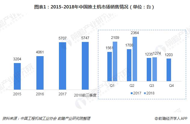 图表1:2015-2018年中国推土机市场销售情况(单位:台)