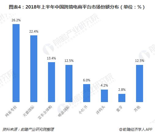 图表4:2018年上半年中国跨境电商平台市场份额分布(单位:%)