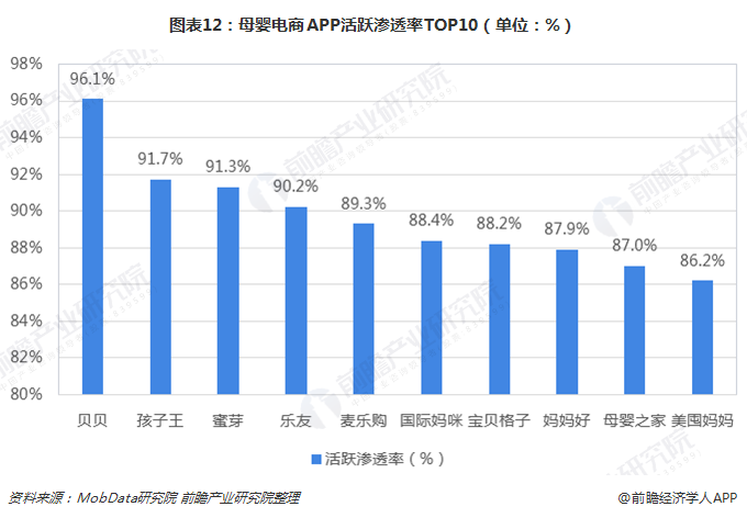 图表12:母婴电商APP活跃渗透率TOP10(单位:%)