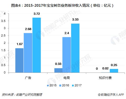 图表4:2015-2017年宝宝树各业务板块收入情况(单位:亿元)