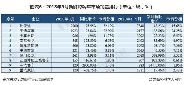 图表6:2018年9月新能源客车市场销量排行(单位:辆,%)