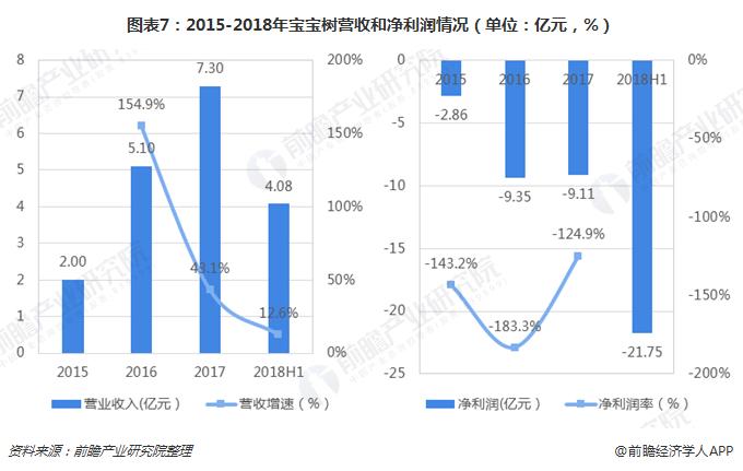 图表7:2015-2018年宝宝树营收和净利润情况(单位:亿元,%)