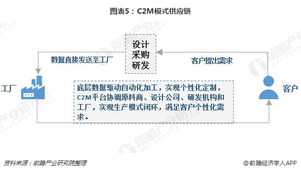 图表5:C2M模式供应链