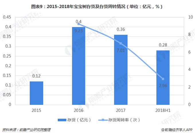 图表9:2015-2018年宝宝树存货及存货周转情况(单位:亿元,%)