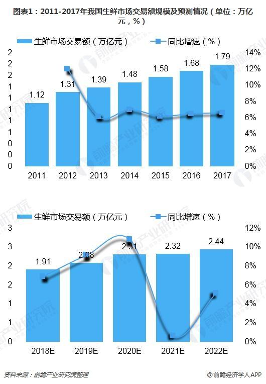 图表1:2011-2017年我国生鲜市场交易额规模及预测情况(单位:万亿元,%)