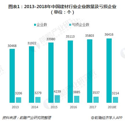 图表1:2013-2018年中国建材行业企业数量及亏损企业(单位:个)