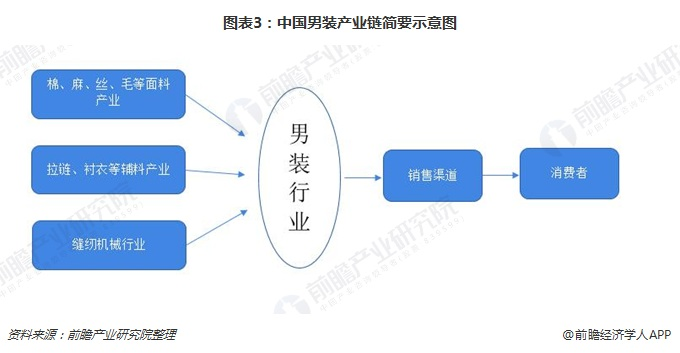 图表3:中国男装产业链简要示意图