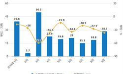 9月全国<em>原油</em>产量下降 累计产量为14112.6万吨