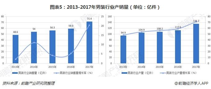 图表5:2013-2017年男装行业产销量(单位:亿件)