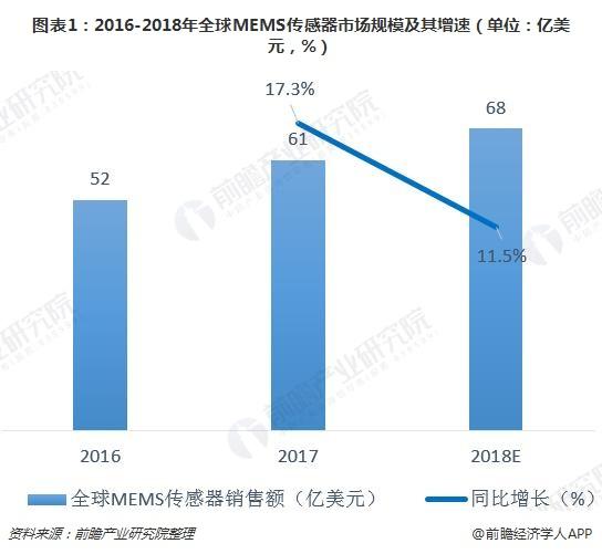 图表1:2016-2018年全球MEMS传感器市场规模及其增速(单位:亿美元,%)