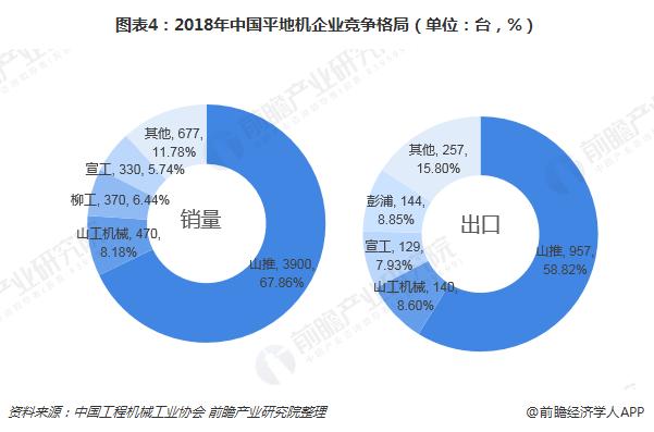 图表4:2018年中国平地机企业竞争格局(单位:台,%)