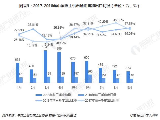 图表3:2017-2018年中国推土机市场销售和出口情况(单位:台,%)