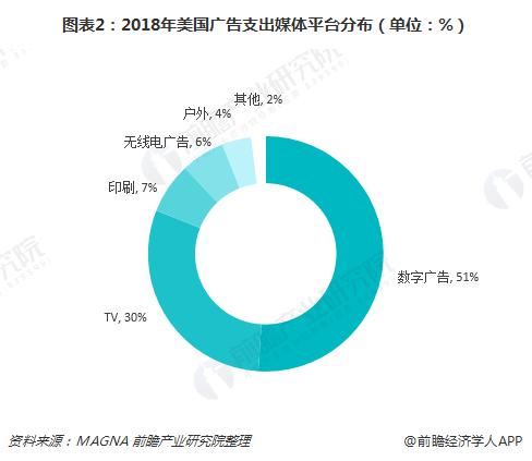 图表2:2018年美国广告支出媒体平台分布(单位:%)