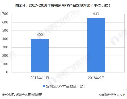 图表4:2017-2018年短视频APP产品数量对比(单位:款)