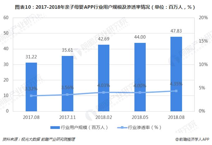 图表10:2017-2018年亲子母婴APP行业用户规模及渗透率情况(单位:百万人,%)