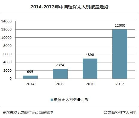 2014-2017年中国植保无人机数量走势