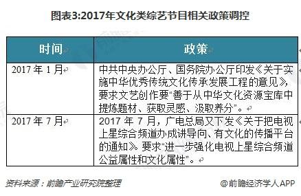 图表3:2017年文化类综艺节目相关政策调控