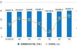 8-9月全国原煤产量回升 9月原煤产量30601.3万吨