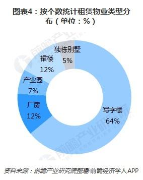图表4:按个数统计租赁物业类型分布(单位:%)