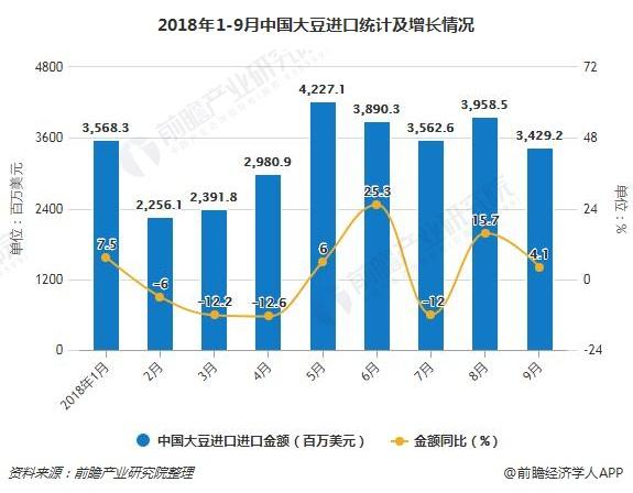 2018年1-9月中国大豆进口统计及增长情况