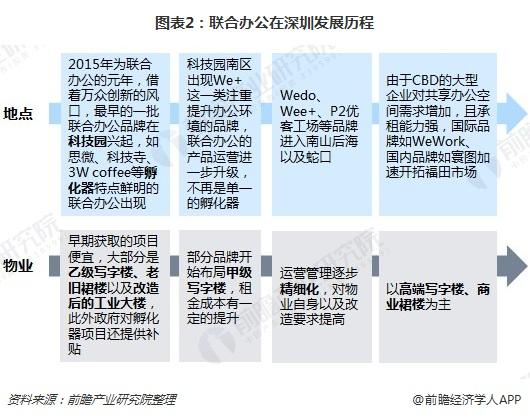 图表2:联合办公在深圳发展历程