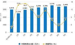8-9月啤酒产量有所下降 9月啤酒产量323.8万千升