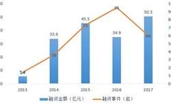 2018年中国体外诊断行业投融资分析 资本市场逐步成熟,区域较为集中