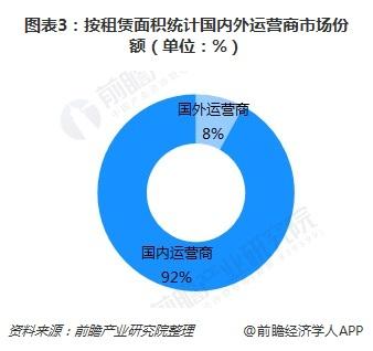 图表3:按租赁面积统计国内外运营商市场份额(单位:%)