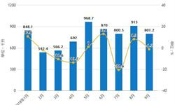 9月中国<em>大豆</em>进口量下降 累计进口量为7001万吨